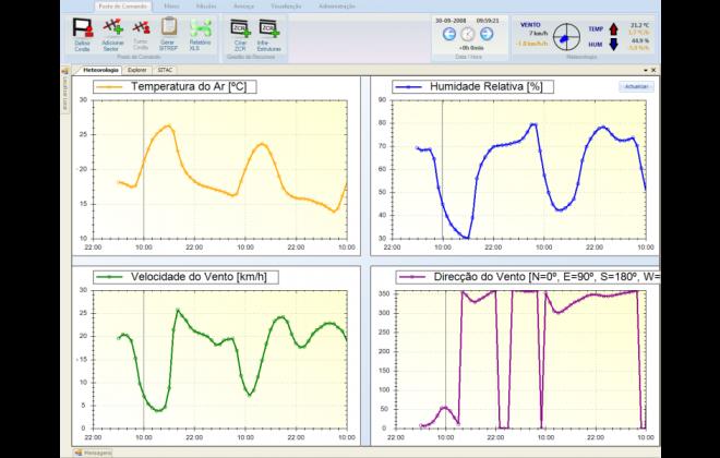 Tecmic-4Forces_meteorologia